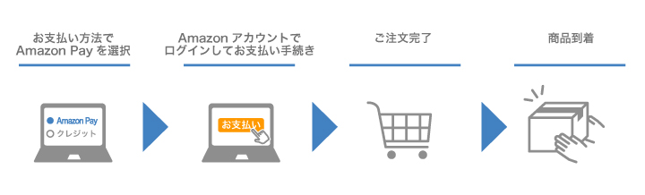 Amazonペイによる支払い
