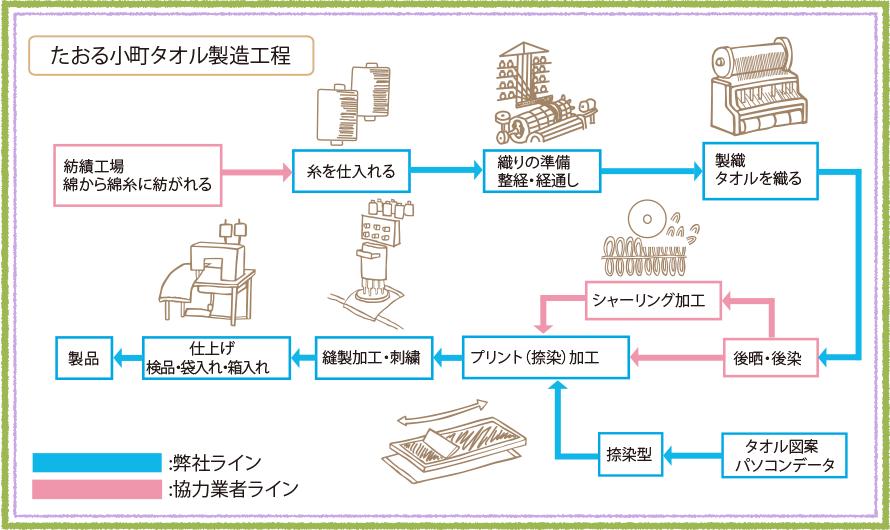 タオル製造工程